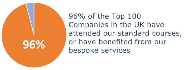 96% of the Top 100 Companies in the UK have attended our standard courses, or have benefited from our bespoke services